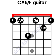 C#6/F for guitar on frets 1, 1, 3, 1, 2, 1