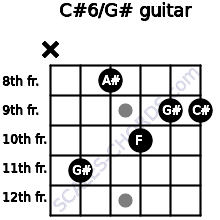C#6/G# for guitar on frets x, 11, 8, 10, 9, 9