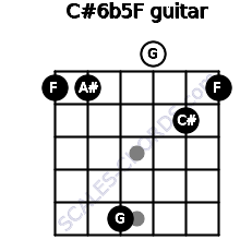 C#6b5/F for guitar on frets 1, 1, 5, 0, 2, 1