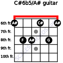 C#6b5/A# for guitar on frets 6, 8, 8, 6, 8, 6