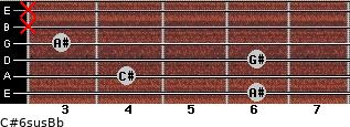 C#6sus/Bb for guitar on frets 6, 4, 6, 3, x, x