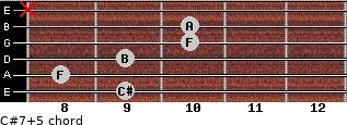 C#7(+5) for guitar on frets 9, 8, 9, 10, 10, x