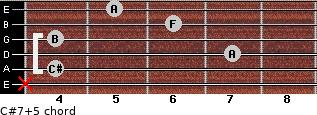 C#7(+5) for guitar on frets x, 4, 7, 4, 6, 5