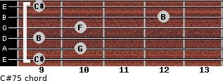 C#7(-5) for guitar on frets 9, 10, 9, 10, 12, 9