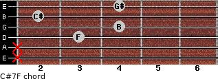 C#7/F for guitar on frets x, x, 3, 4, 2, 4
