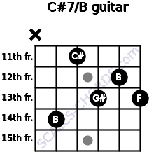 C#7/B for guitar on frets x, 14, 11, 13, 12, 13
