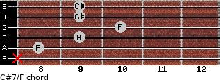 C#7/F for guitar on frets x, 8, 9, 10, 9, 9