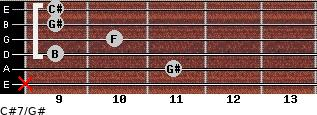 C#7/G# for guitar on frets x, 11, 9, 10, 9, 9