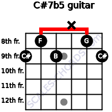 C#7b5 for guitar on frets 9, 8, 9, x, 8, 9