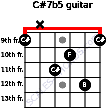 C#7b5 for guitar on frets 9, x, 11, 10, 12, 9