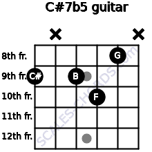 C#7b5 for guitar on frets 9, x, 9, 10, 8, x