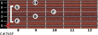 C#7b5/F for guitar on frets x, 8, 9, 10, 8, 9
