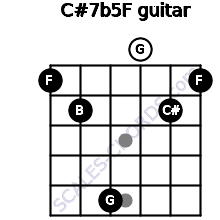 C#7b5/F for guitar on frets 1, 2, 5, 0, 2, 1