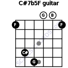 C#7b5/F for guitar on frets 1, 4, 5, 0, 0, 1