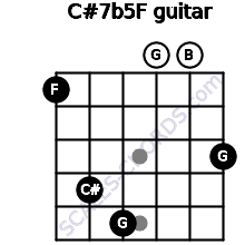 C#7b5/F for guitar on frets 1, 4, 5, 0, 0, 3