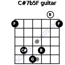 C#7b5/F for guitar on frets 1, 4, 5, 4, 0, 1