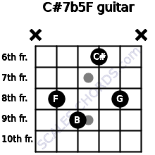 C#7b5/F for guitar on frets x, 8, 9, 6, 8, x