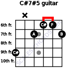 C#7#5 for guitar on frets 9, x, 7, 6, 6, 7