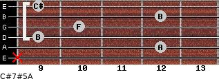 C#7#5/A for guitar on frets x, 12, 9, 10, 12, 9