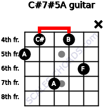 C#7#5/A for guitar on frets 5, 4, 7, 4, 6, x