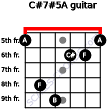 C#7#5/A for guitar on frets 5, 8, 9, 6, 6, 5