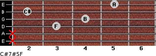 C#7#5/F for guitar on frets x, x, 3, 4, 2, 5
