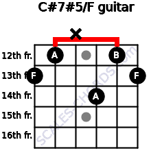 C#7#5/F for guitar on frets 13, 12, x, 14, 12, 13