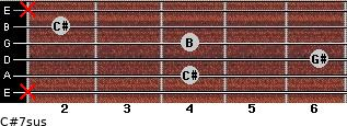 C#7sus for guitar on frets x, 4, 6, 4, 2, x
