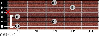 C#7sus2 for guitar on frets 9, 11, 9, x, 12, 11