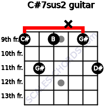 C#7sus2 for guitar on frets 9, 11, 9, x, 9, 11
