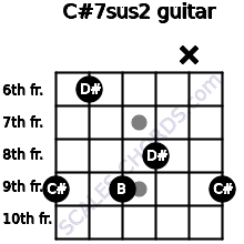 C#7sus2 for guitar on frets 9, 6, 9, 8, x, 9