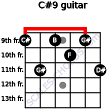 C#9 for guitar on frets 9, 11, 9, 10, 9, 11