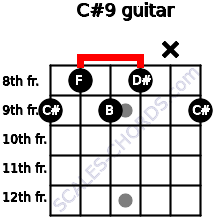 C#9 for guitar on frets 9, 8, 9, 8, x, 9
