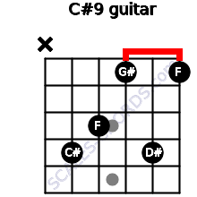 C#9 for guitar on frets x, 4, 3, 1, 4, 1