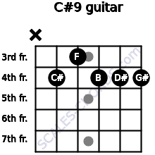 C#9 for guitar on frets x, 4, 3, 4, 4, 4