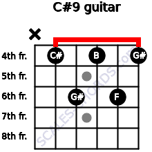 C#9 for guitar on frets x, 4, 6, 4, 6, 4