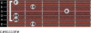 C#9/11/13/F# for guitar on frets 2, 1, 1, 4, 2, 1