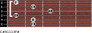 C#9/11/13/F# for guitar on frets 2, 2, 1, 3, 2, 1
