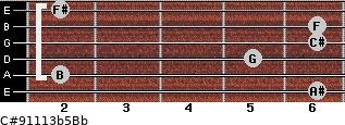 C#9/11/13b5/Bb for guitar on frets 6, 2, 5, 6, 6, 2