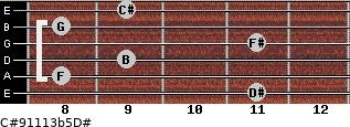 C#9/11/13b5/D# for guitar on frets 11, 8, 9, 11, 8, 9