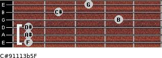 C#9/11/13b5/F for guitar on frets 1, 1, 1, 4, 2, 3