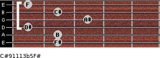 C#9/11/13b5/F# for guitar on frets 2, 2, 1, 3, 2, 1