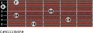 C#9/11/13b5/F# for guitar on frets 2, 4, 1, 3, 0, 1