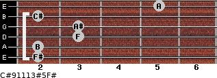 C#9/11/13#5/F# for guitar on frets 2, 2, 3, 3, 2, 5