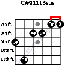 C#9/11/13sus for guitar on frets 9, 11, 8, 8, 7, 7
