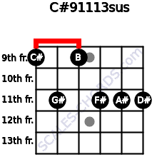 C#9/11/13sus for guitar on frets 9, 11, 9, 11, 11, 11