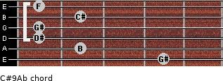 C#9/Ab for guitar on frets 4, 2, 1, 1, 2, 1
