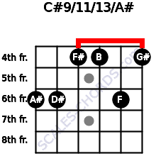 C#9/11/13/A# for guitar on frets 6, 6, 4, 4, 6, 4