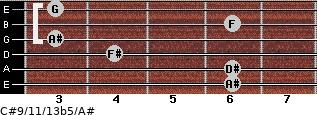 C#9/11/13b5/A# for guitar on frets 6, 6, 4, 3, 6, 3