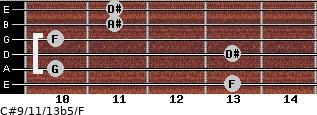 C#9/11/13b5/F for guitar on frets 13, 10, 13, 10, 11, 11